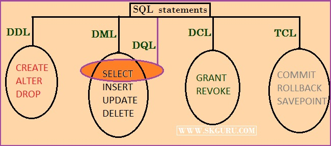 skguru । SQL (Structured Query Language)